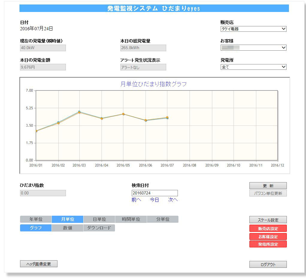 20165月別指数
